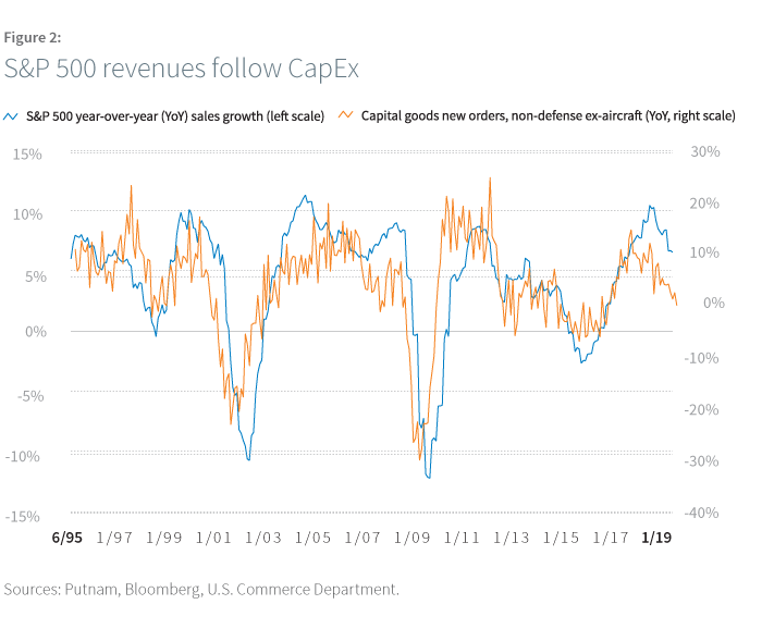 S&P 500 revenues follow CapEx