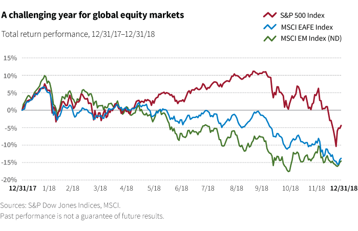 A challenging year for global equity markets