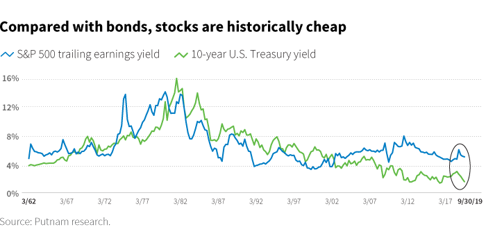 Compared with bonds, stocks are historically cheap
