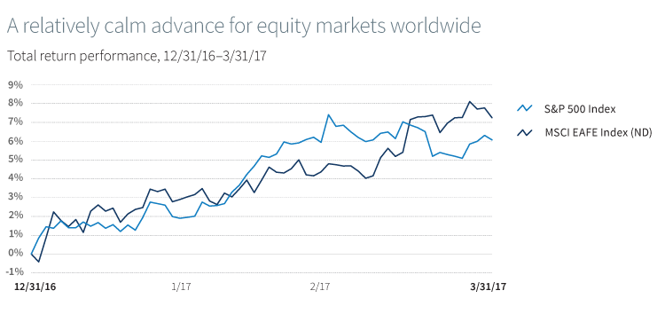 A relatively calm advance for equity markets worldwide