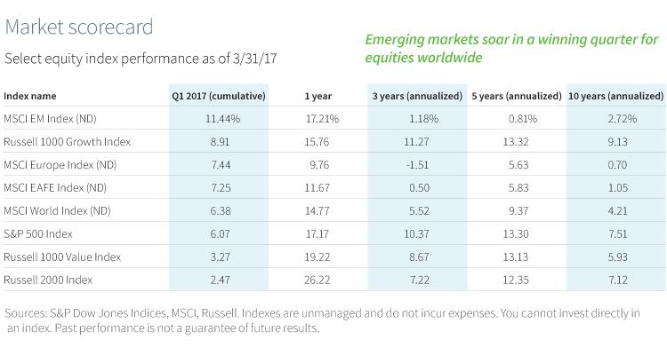 Market scorecard