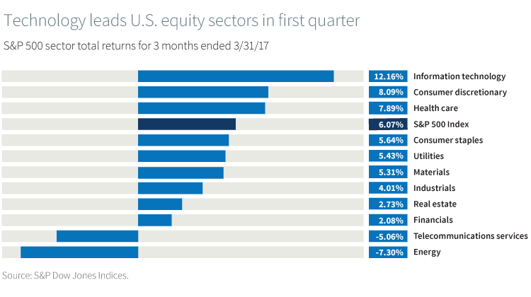 Technology leads U.S. equity sectors in first quarter