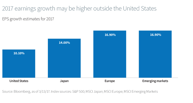 2017 earnings growth may be higher outside the United States