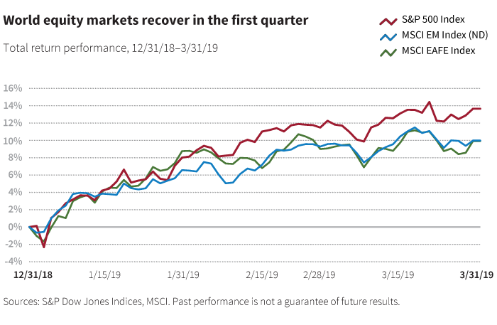 World equity markets recover in the first quarter chart