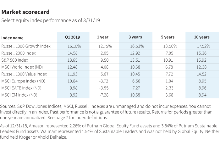 Market scorecard performance data