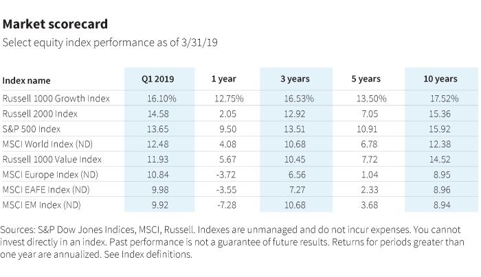 Market scorecard performance data