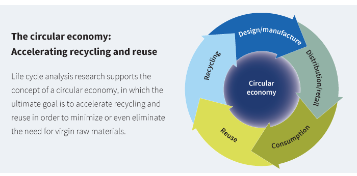 The circular economy: Accelerating recycling and reuse image