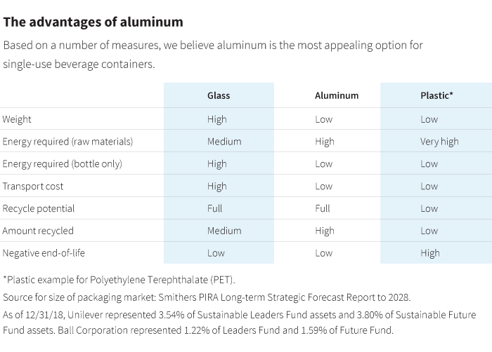The advantages of aluminum chart