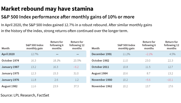 Market rebound may have stamina