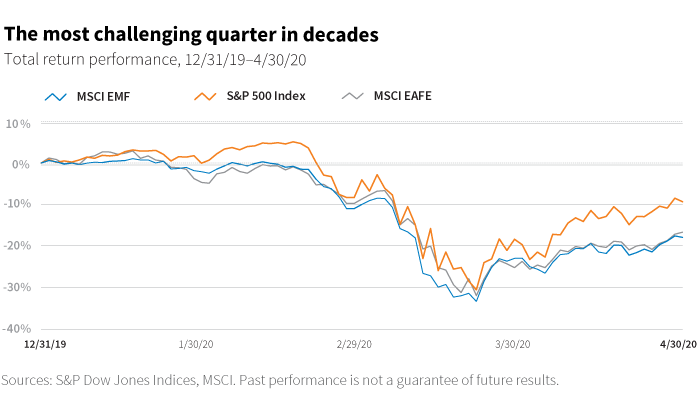 The most challenging quarter in decades