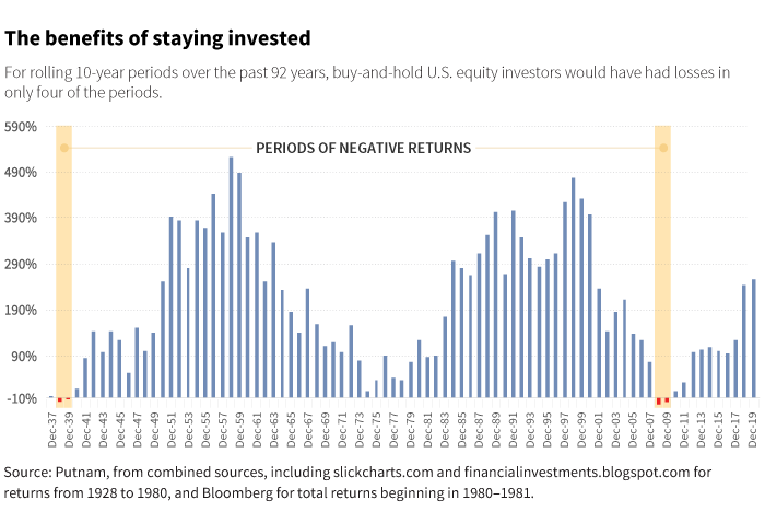 The benefits of staying invested