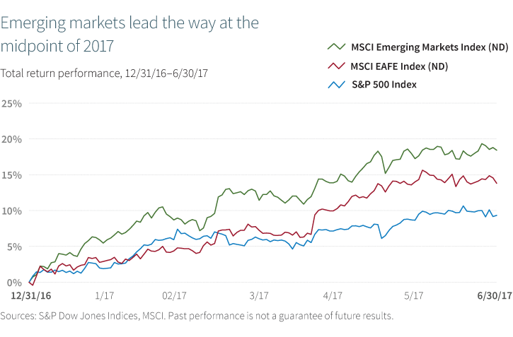 Emerging markets lead the way at the midpoint of 2017