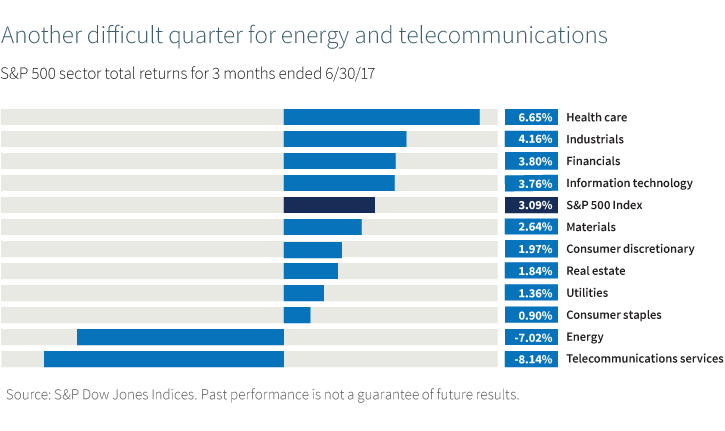 Another difficult quarter for energy and telecommunications