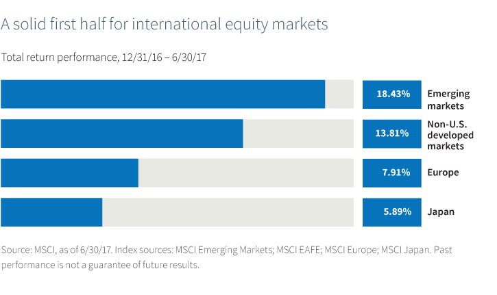 A solid first half for international equity markets