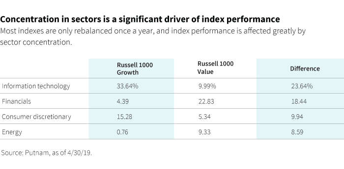 Concentration in sectors is a significant driver of index performance