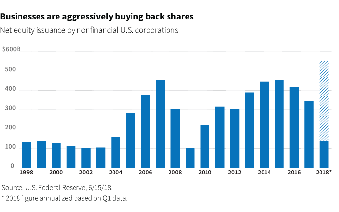 Businesses are aggressively buying back shares