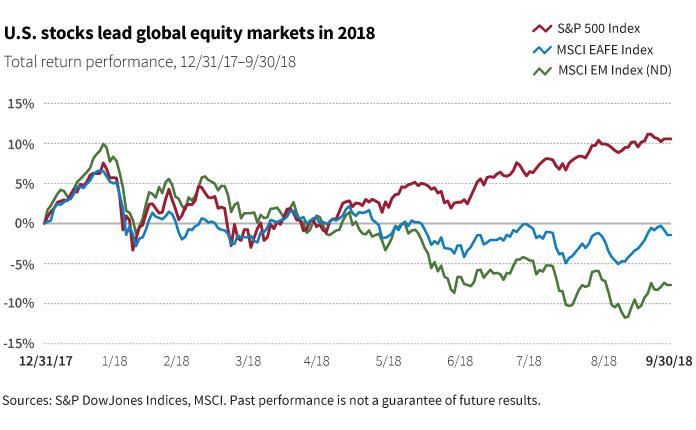 U.S. stocks lead global equity markets in 2018 chart