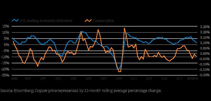 Copper prices have often signaled economic downturns