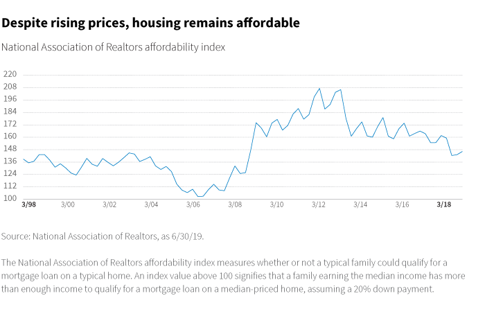Despite rising prices, housing remains affordable