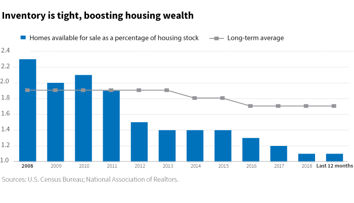Inventory is tight, boosting housing wealth