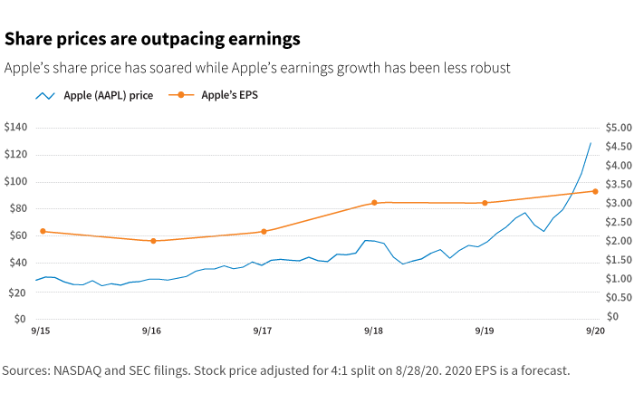 Share prices are outpacing earnings