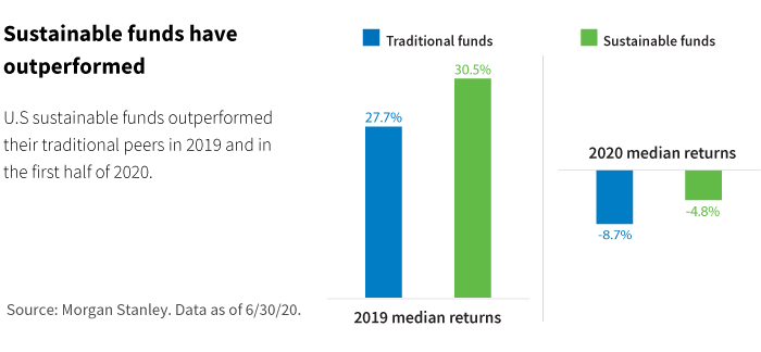 Sustainable funds have outperformed