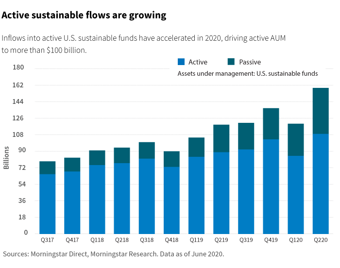 Active sustainable flows are growing