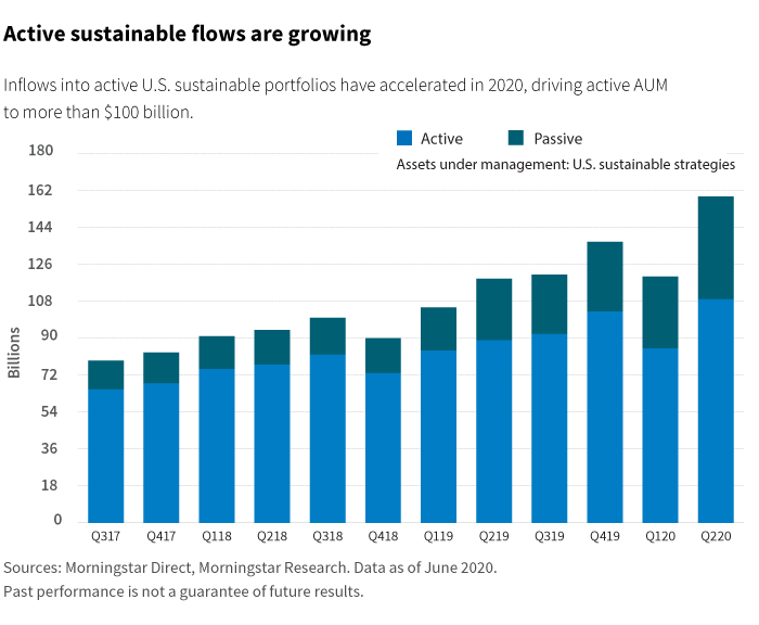 Active sustainable flows portfolios are growing