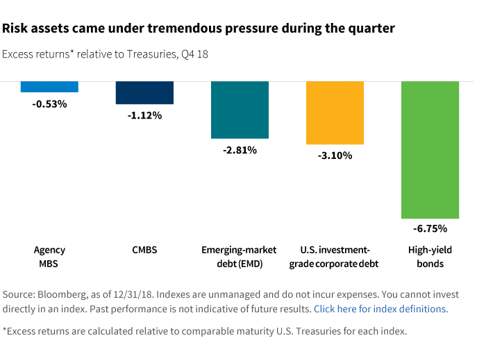 Risk assets came under tremendous pressure during the quarter chart