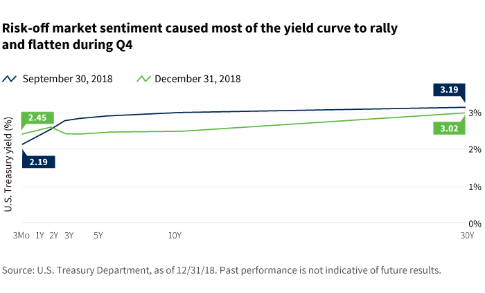 Risk-off market sentiment caused most of the yield curve to rally and flatten during Q4 chart