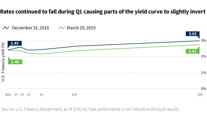 Rates continued to fall during Q1 causing parts of the yield curve to slightly invert chart