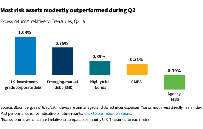 Most risk assets modestly outperformed during Q2