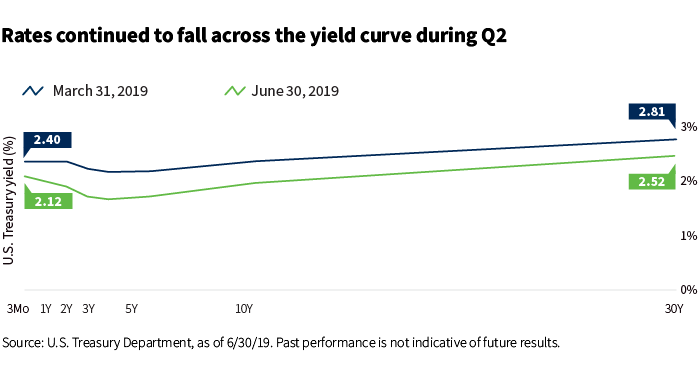 Rates continued to fall across the yield curve during Q2