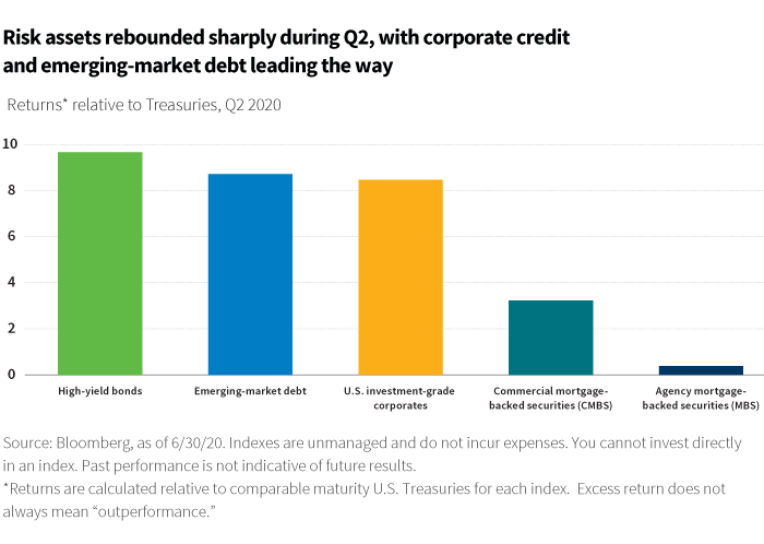 Risk assets rebounded sharply during Q2, with corporate credit and emerging-market debt leading the way