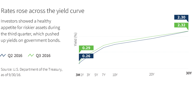 Rates rose across the yield curve chart