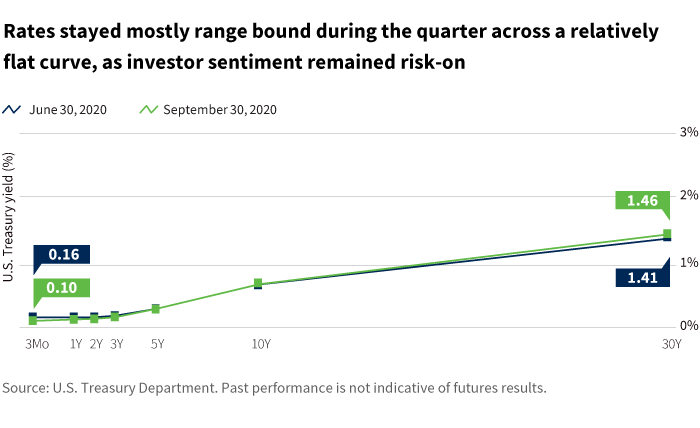 Rates stayed mostly range bound during the quarter across a relatively flat curve, as investor sentiment remained risk-on