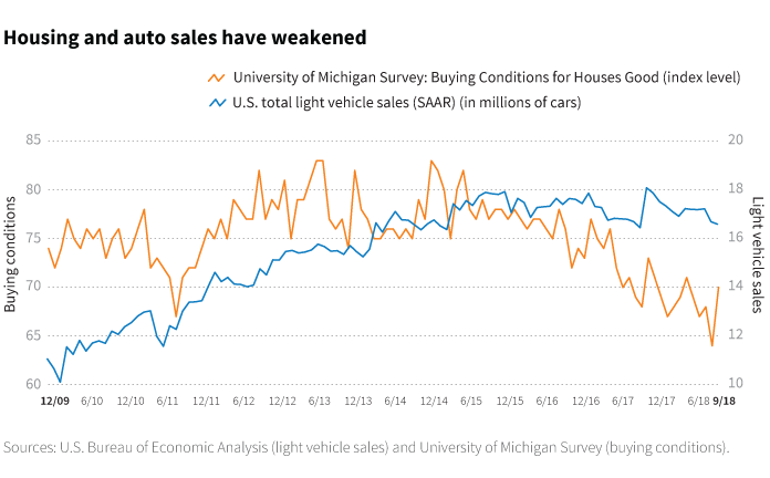 Housing and auto sales have weakened chart