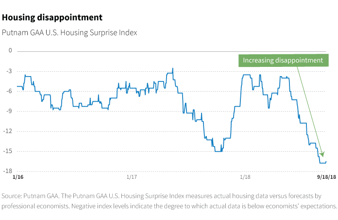 Housing disappointment chart
