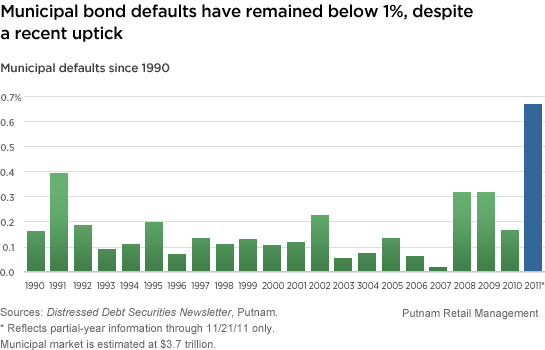 https://www.putnam.com/static/img/blogs/perspectives/274048_munibond_defaults.jpg