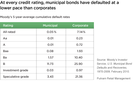 https://www.putnam.com/static/img/blogs/perspectives/274049_munibond_ratings.jpg