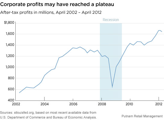 https://www.putnam.com/static/img/blogs/perspectives/278348_profits.jpg
