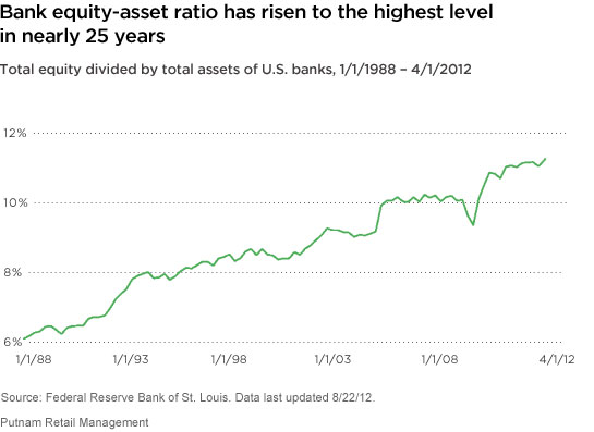 Banks' equity-asset ratio has risen to the highest level in nearly 25 years