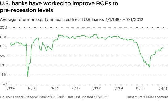 U.S. banks have worked to improve ROEs to pre-recession levels