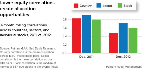 Equity sector and market correlations declines in 2012