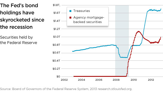 The Fed's bond holdings have skyrocketed since the recession.