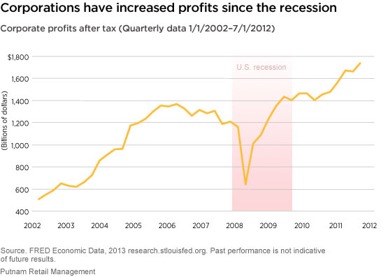 Corporate profits have risen since the recession