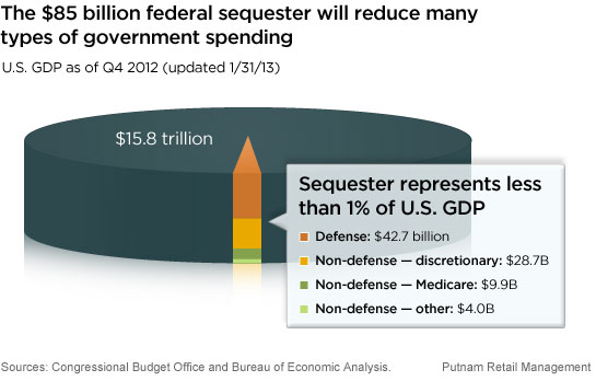 Sequester represents less than 1% of U.S. GDP