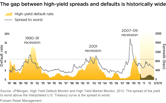 The gap between high-yield spreads and defaults is historically wide.
