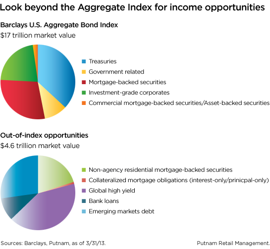 Look beyond the Aggregate Index for opportunities