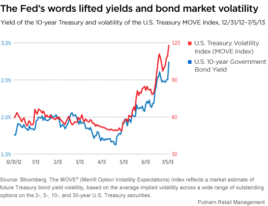 Fed comments pushed bond yields higher
